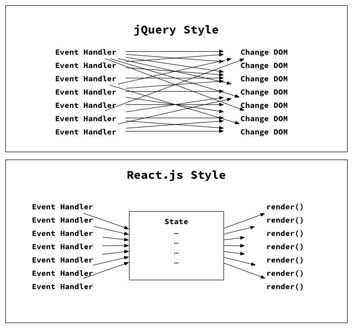 jquery-style-vs-react-style.png