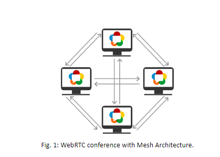 webRTC-Conference-with-Mesh-Architecture.png